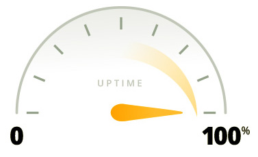 Reliable, with 99.9% uptime.